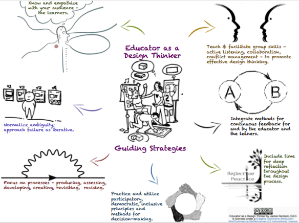educator as design thinker